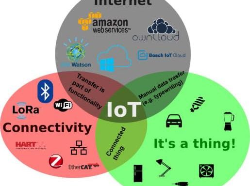 what-is-IoT